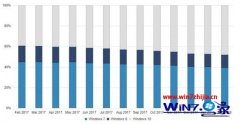 技术员传授2月为止全球接近48%运行win10系统:win7仅剩38%的方法?